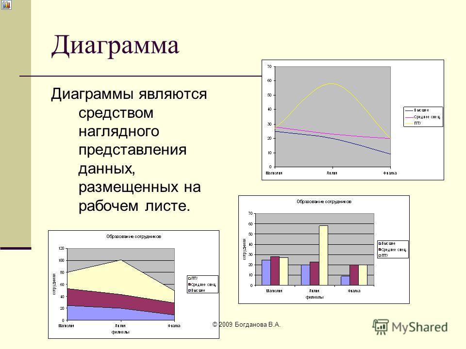 Диаграмма Диаграммы являются средством наглядного представления данных, размещенных на рабочем листе. © 2009 Богданова В.А.