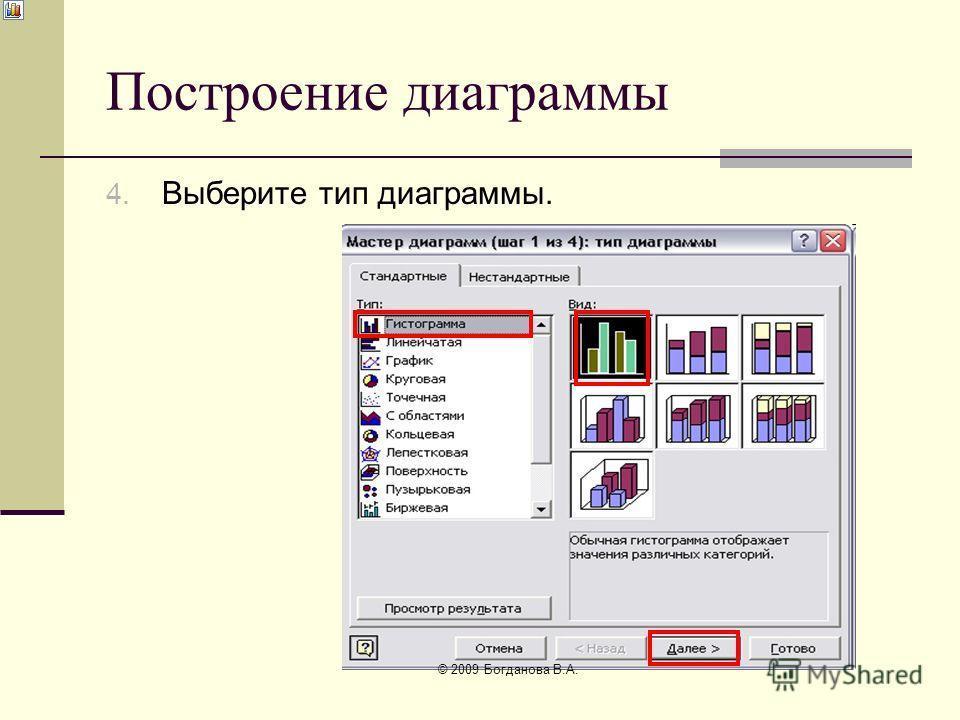 Построение диаграммы 4. Выберите тип диаграммы. © 2009 Богданова В.А.