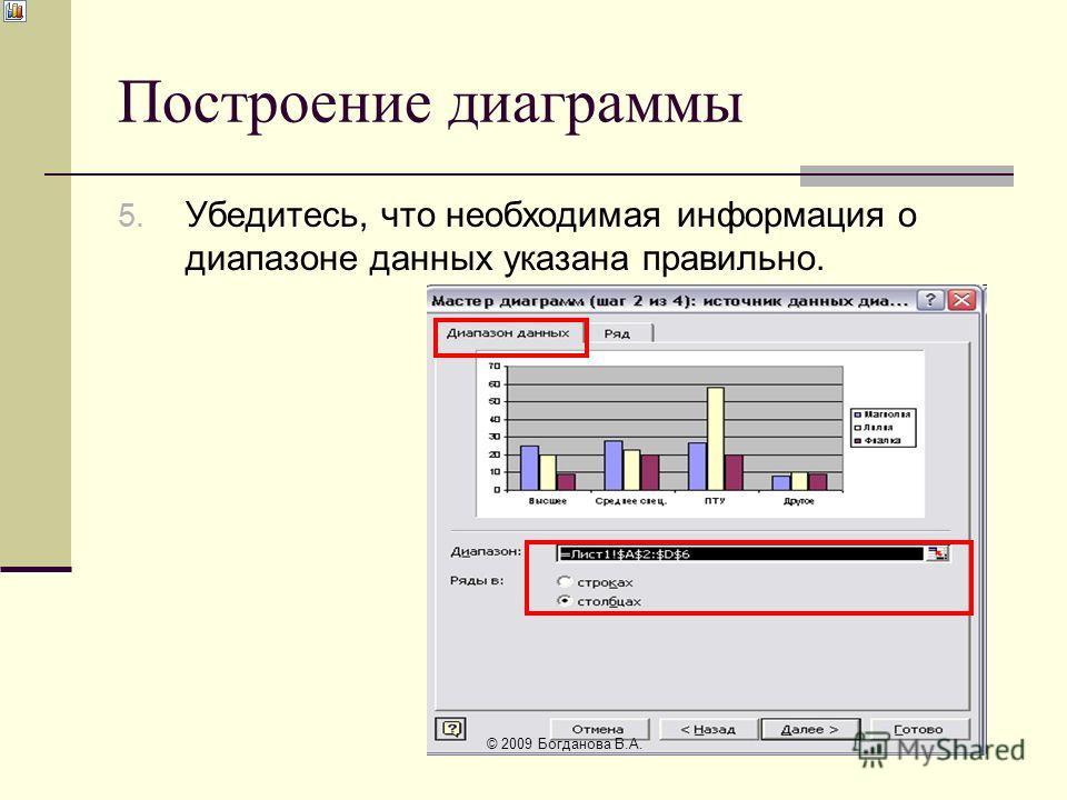 Построение диаграммы 5. Убедитесь, что необходимая информация о диапазоне данных указана правильно. © 2009 Богданова В.А.