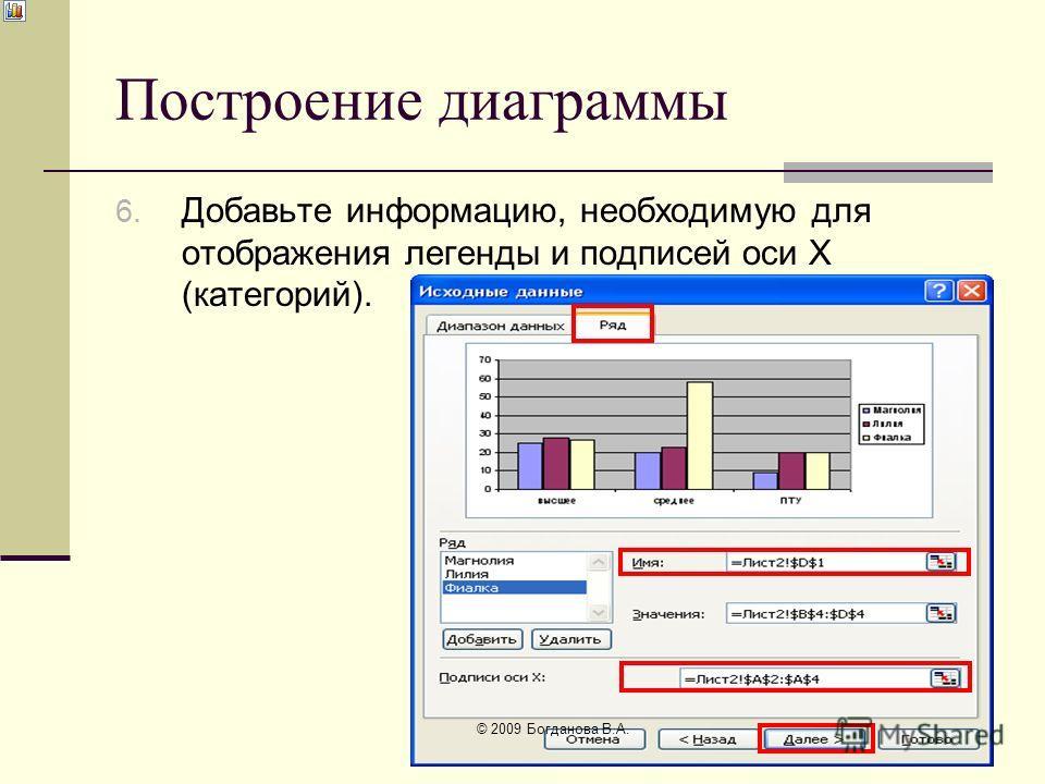 Построение диаграммы 6. Добавьте информацию, необходимую для отображения легенды и подписей оси Х (категорий). © 2009 Богданова В.А.