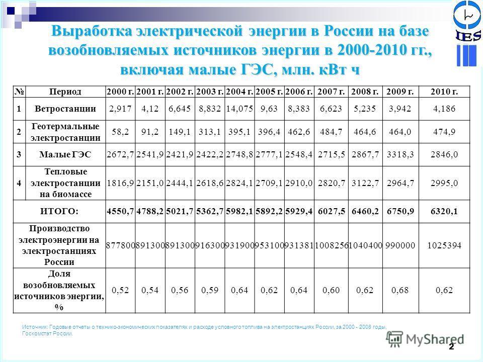 2 Выработка электрической энергии в России на базе возобновляемых источников энергии в 2000-2010 гг., включая малые ГЭС, млн. кВт ч Период2000 г.2001 г.2002 г.2003 г.2004 г.2005 г.2006 г.2007 г.2008 г.2009 г.2010 г. 1Ветростанции2,9174,126,6458,83214