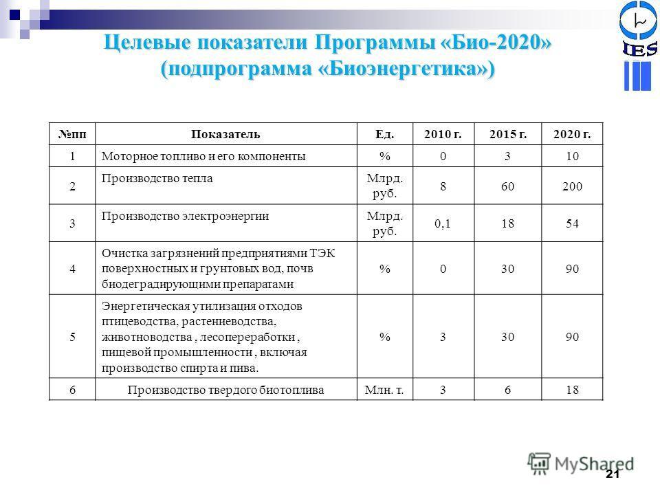 21 Целевые показатели Программы «Био-2020» (подпрограмма «Биоэнергетика») ппПоказательЕд.2010 г.2015 г.2020 г. 1Моторное топливо и его компоненты%0310 2 Производство теплаМлрд. руб. 860200 3 Производство электроэнергииМлрд. руб. 0,11854 4 Очистка заг