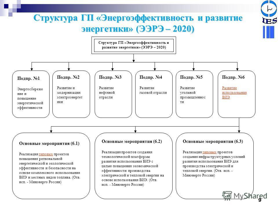 9 Структура ГП «Энергоэффективность и развитие энергетики» (ЭЭРЭ – 2020) Подпр. 1 Энергосбереже ние и повышение энергетической эффективности Подпр. 3 Развитие нефтяной отрасли Подпр. 4 Развитие газовой отрасли Подпр. 5 Развитие угольной промышленнос