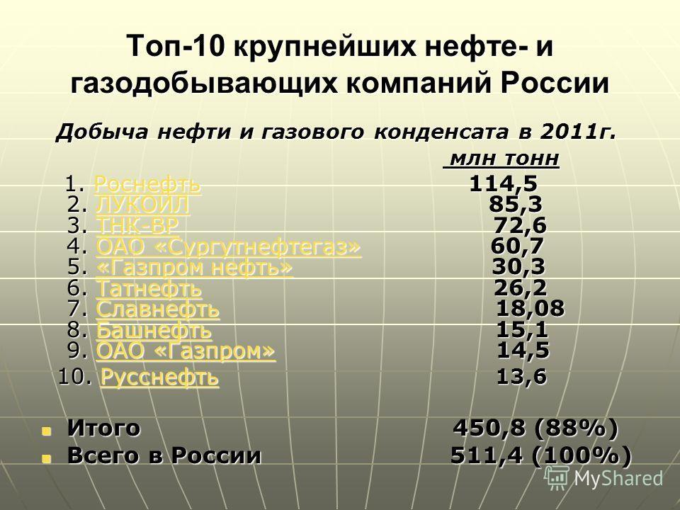 Топ-10 крупнейших нефте- и газодобывающих компаний России Добыча нефти и газового конденсата в 2011г. Добыча нефти и газового конденсата в 2011г. млн тонн млн тонн 1. Роснефть 114,5 2. ЛУКОЙЛ 85,3 3. ТНК-BP 72,6 4. ОАО «Сургутнефтегаз» 60,7 5. «Газпр
