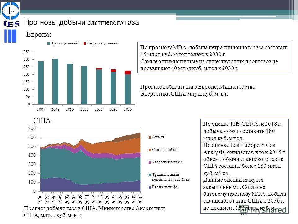 Прогнозы добычи сланцевого газа По прогнозу МЭА, добыча нетрадиционного газа составит 15 млрд куб. м/год только к 2030 г. Самые оптимистичные из существующих прогнозов не превышают 40 млрд куб. м/год к 2030 г. Прогноз добычи газа в Европе, Министерст