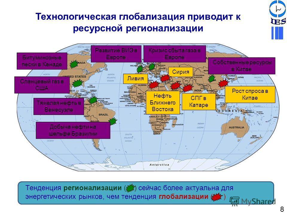 Технологическая глобализация приводит к ресурсной регионализации Битуминозные пески в Канаде Сланцевый газ в США Тяжелая нефть в Венесуэле Добыча нефти на шельфе Бразилии Развитие ВИЭ в Европе Кризис сбыта газа в Европе Рост спроса в Китае Нефть Ближ