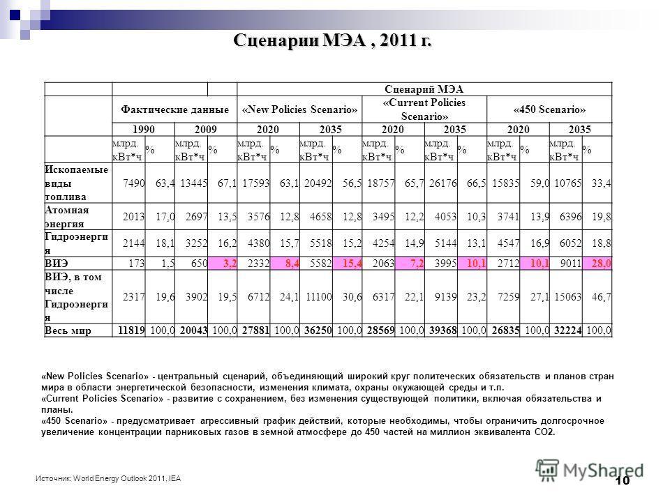 10 Сценарии МЭА, 2011 г. Сценарий МЭА Фактические данные«New Policies Scenario» «Current Policies Scenario» «450 Scenario» 19902009202020352020203520202035 млрд. кВт*ч % % % % % % % % Ископаемые виды топлива 749063,41344567,11759363,12049256,51875765