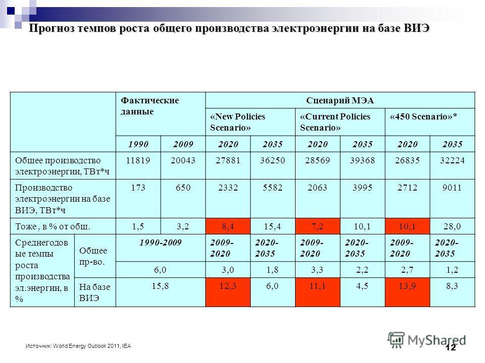 12 Прогноз темпов роста общего производства электроэнергии на базе ВИЭ Источник: World Energy Outlook 2011, IEA Фактические данные Сценарий МЭА «New Policies Scenario» «Current Policies Scenario» «450 Scenario»* 19902009202020352020203520202035 Общее