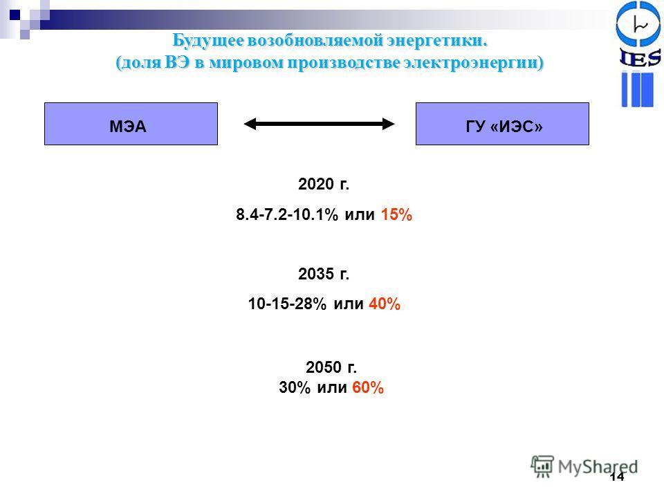 14 Будущее возобновляемой энергетики. (доля ВЭ в мировом производстве электроэнергии) МЭАГУ «ИЭС» 2020 г. 8.4-7.2-10.1% или 15% 2035 г. 10-15-28% или 40% 2050 г. 30% или 60%
