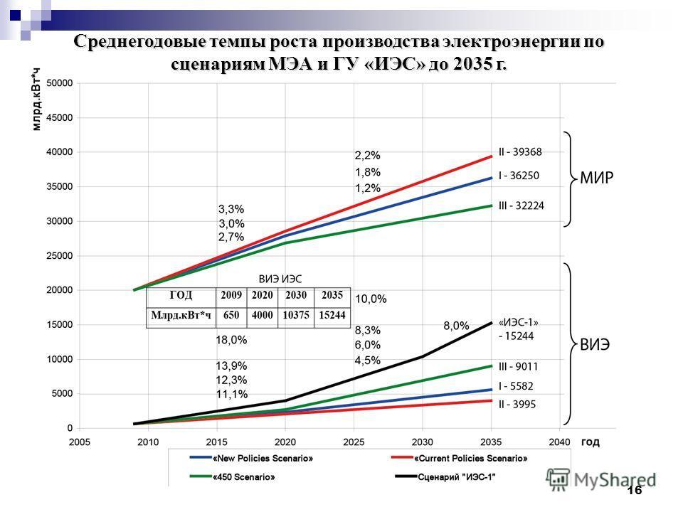16 Среднегодовые темпы роста производства электроэнергии по сценариям МЭА и ГУ «ИЭС» до 2035 г.