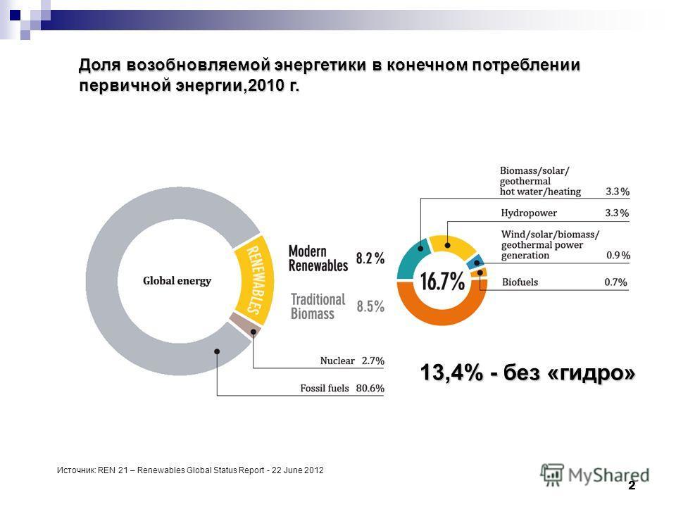 2 Доля возобновляемой энергетики в конечном потреблении первичной энергии,2010 г. 13,4% - без «гидро» Источник: REN 21 – Renewables Global Status Report - 22 June 2012