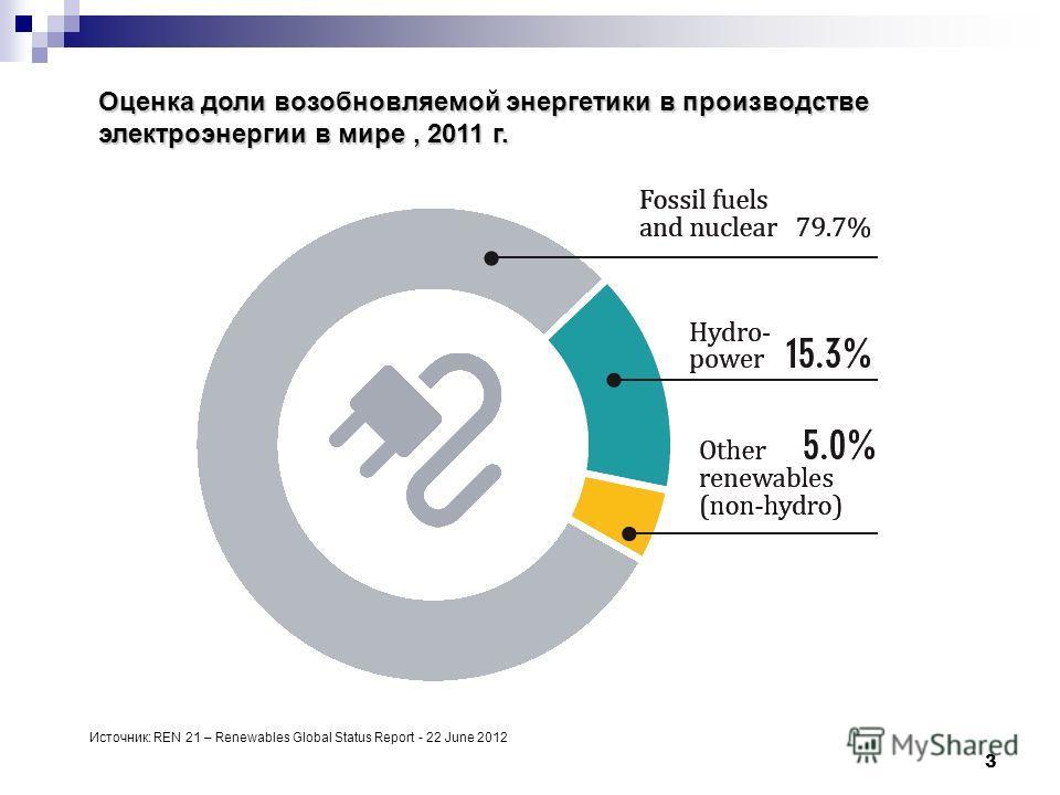 3 Оценка доли возобновляемой энергетики в производстве электроэнергии в мире, 2011 г. Источник: REN 21 – Renewables Global Status Report - 22 June 2012