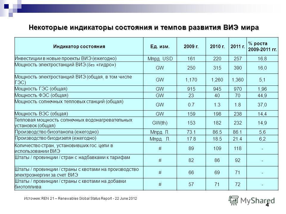 4 Некоторые индикаторы состояния и темпов развития ВИЭ мира Индикатор состоянияЕд. изм.2009 г.2010 г.2011 г. % роста 2009-2011 гг. Инвестиции в новые проекты ВИЭ (ежегодно) Млрд. USD16122025716,8 Мощность электростанций ВИЭ (без «гидро») GW2503153901