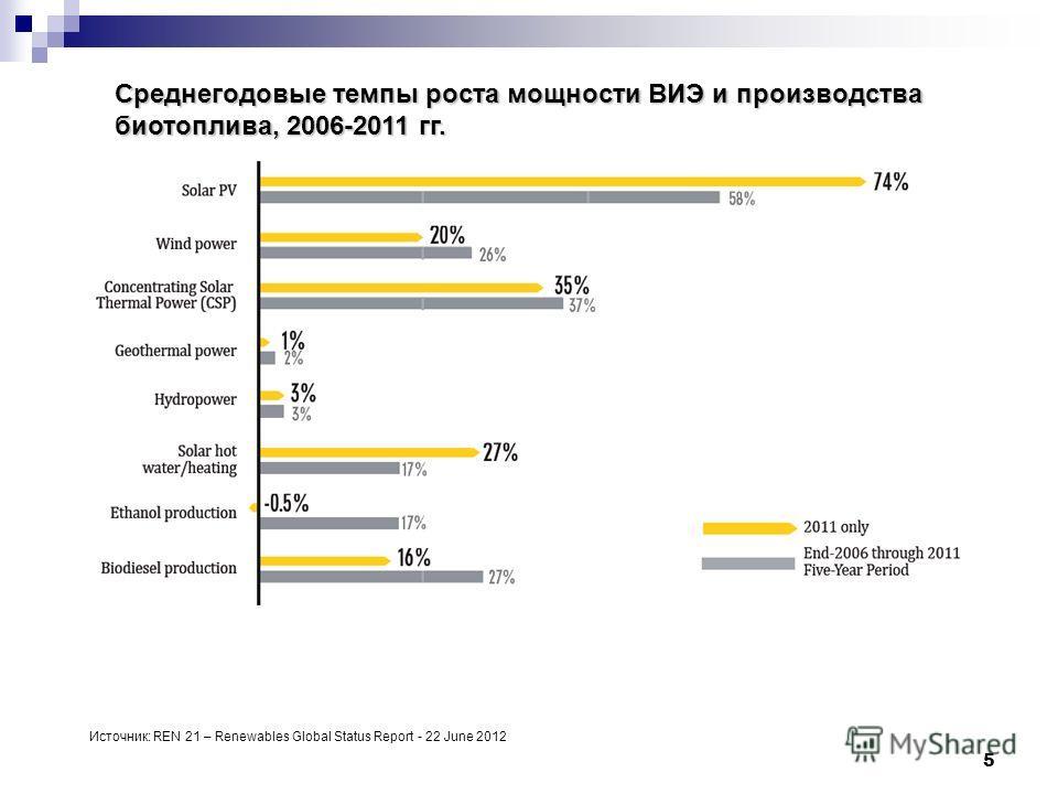 5 Среднегодовые темпы роста мощности ВИЭ и производства биотоплива, 2006-2011 гг. Источник: REN 21 – Renewables Global Status Report - 22 June 2012