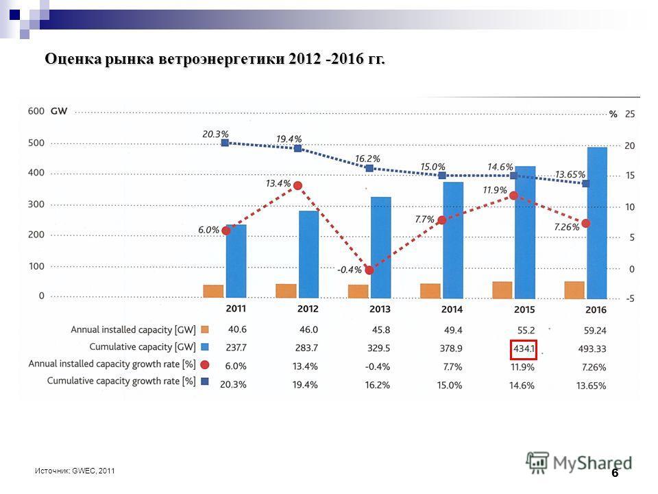6 Оценка рынка ветроэнергетики 2012 -2016 гг. Источник: GWEC, 2011