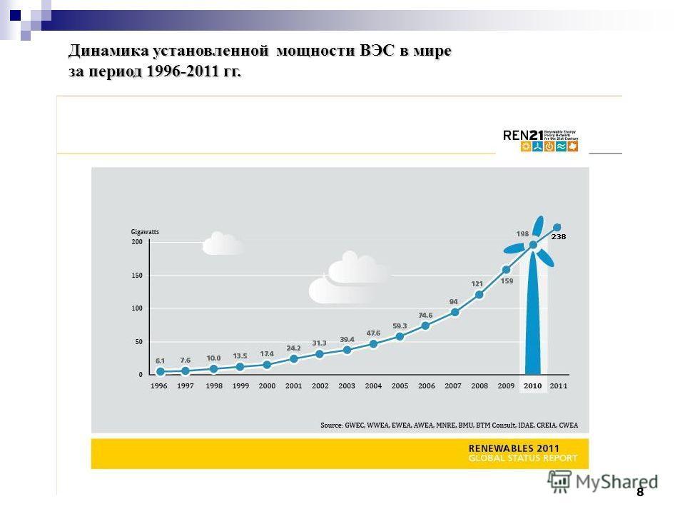 8 Динамика установленной мощности ВЭС в мире за период 1996-2011 гг.