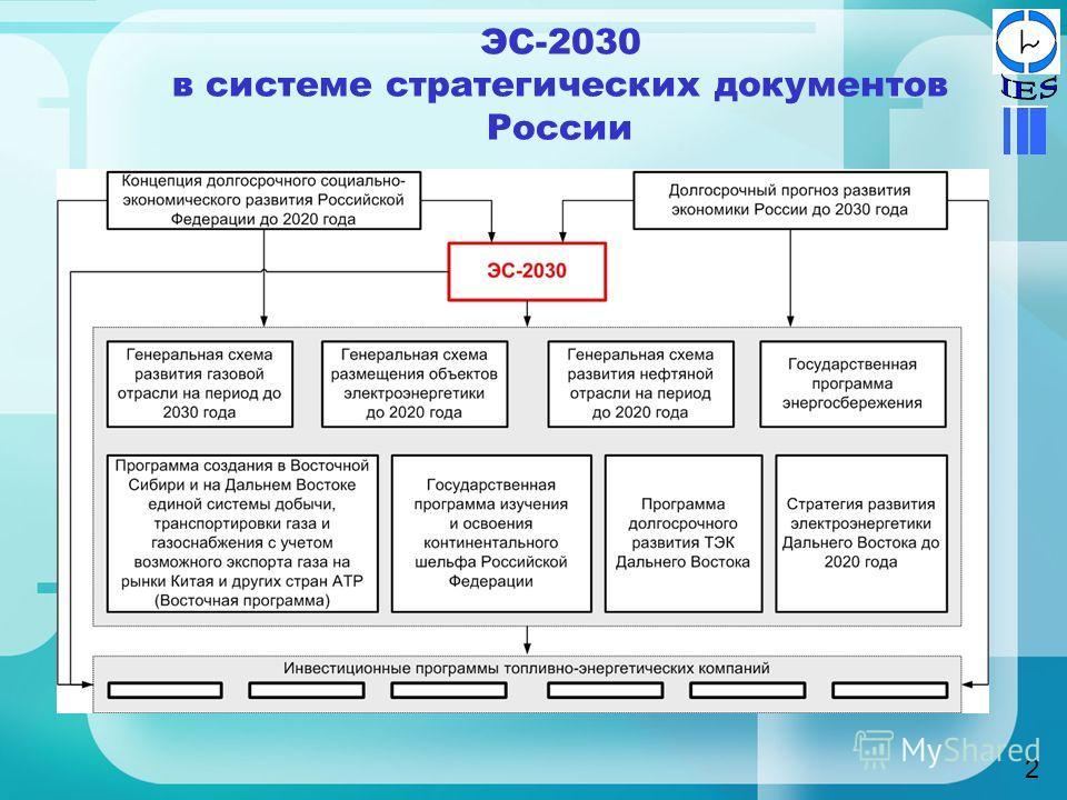 ЭС-2030 в системе стратегических документов России 2