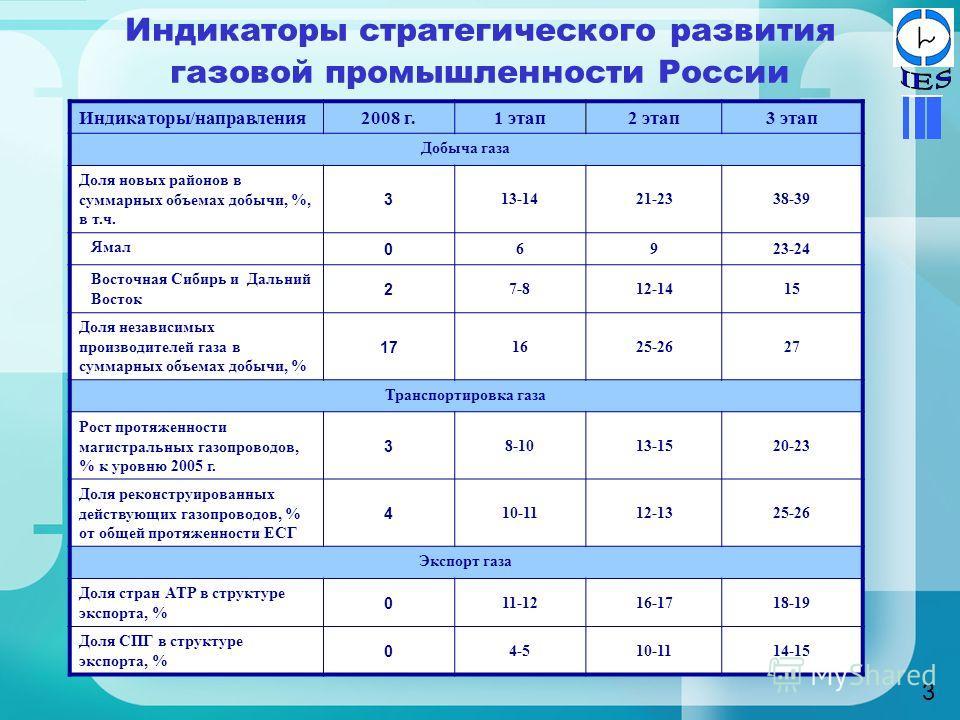 Индикаторы стратегического развития газовой промышленности России Индикаторы/направления2008 г.1 этап2 этап3 этап Добыча газа Доля новых районов в суммарных объемах добычи, %, в т.ч. 3 13-1421-2338-39 Ямал 0 6923-24 Восточная Сибирь и Дальний Восток