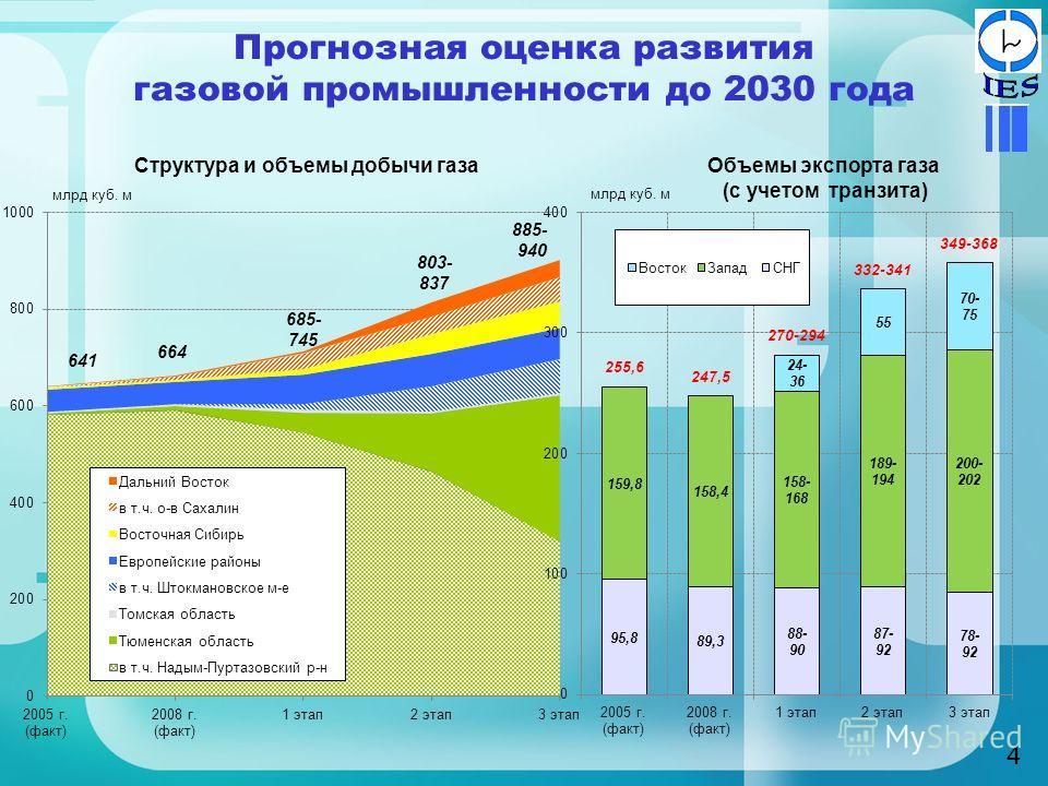 Структура и объемы добычи газаОбъемы экспорта газа (с учетом транзита) 4 Прогнозная оценка развития газовой промышленности до 2030 года