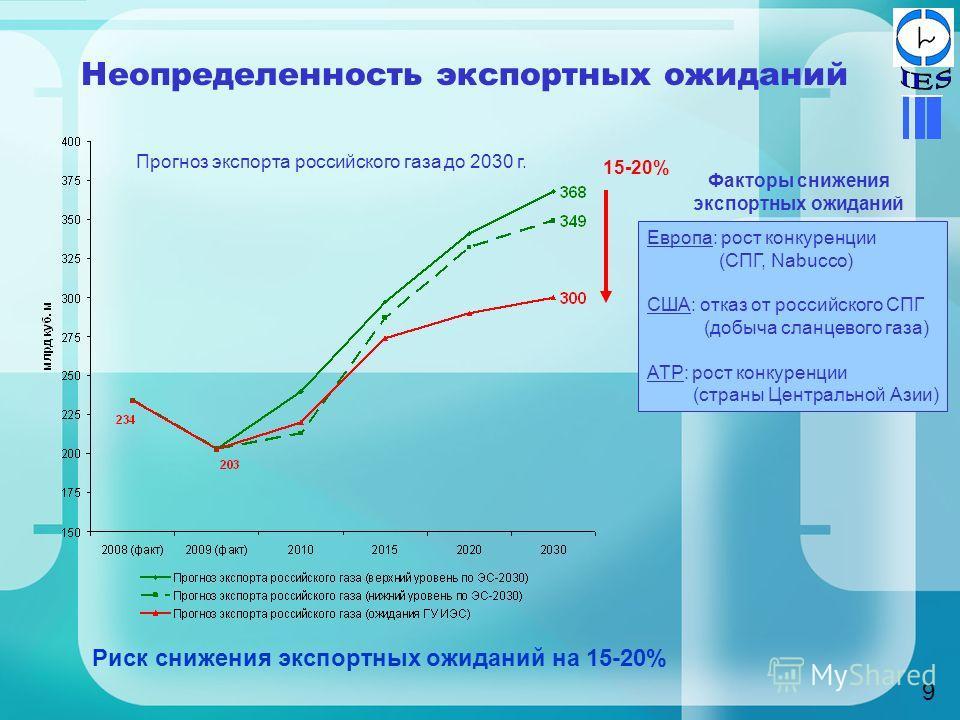 Неопределенность экспортных ожиданий 9 Риск снижения экспортных ожиданий на 15-20% 15-20% Факторы снижения экспортных ожиданий Европа: рост конкуренции (СПГ, Nabucco) США: отказ от российского СПГ (добыча сланцевого газа) АТР: рост конкуренции (стран