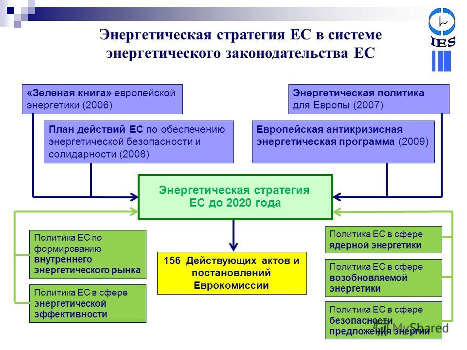 Энергетическая стратегия ЕС в системе энергетического законодательства ЕС «Зеленая книга» европейской энергетики (2006) Энергетическая политика для Европы (2007) Европейская антикризисная энергетическая программа (2009) План действий ЕС по обеспечени