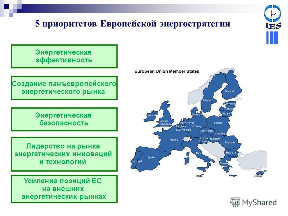 5 приоритетов Европейской энергостратегии Энергетическая эффективность Создание панъевропейского энергетического рынка Энергетическая безопасность Лидерство на рынке энергетических инноваций и технологий Усиление позиций ЕС на внешних энергетических