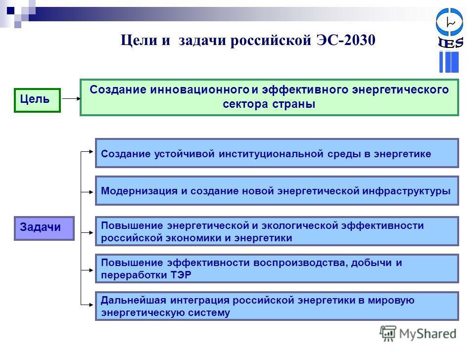 Повышение эффективности воспроизводства, добычи и переработки ТЭР Модернизация и создание новой энергетической инфраструктуры Повышение энергетической и экологической эффективности российской экономики и энергетики Создание устойчивой институциональн