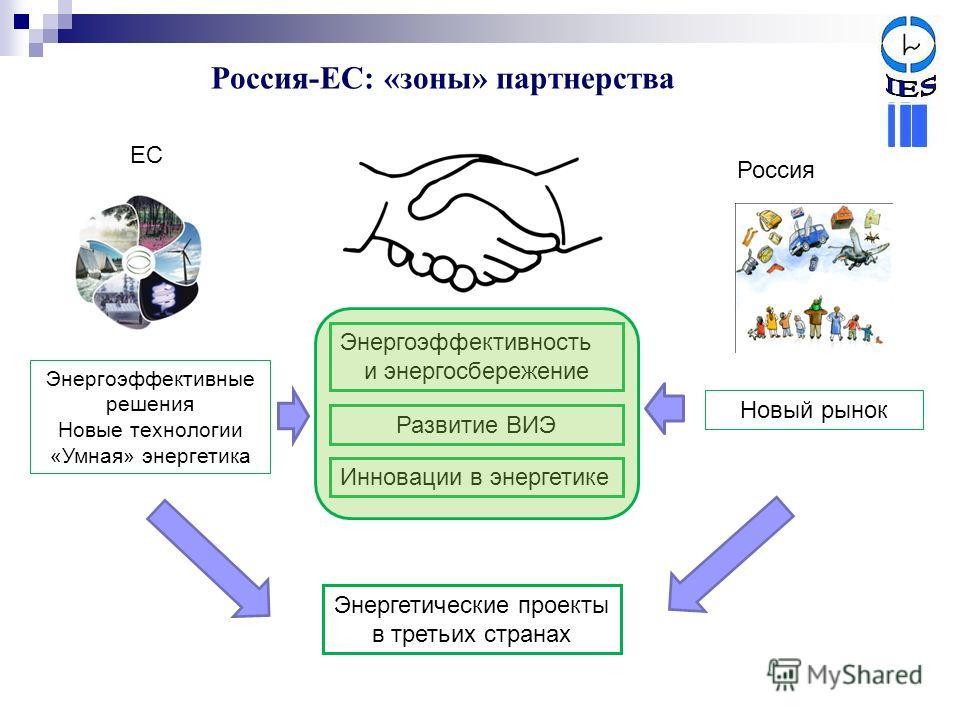 Россия-ЕС: «зоны» партнерства Новый рынок Энергоэффективные решения Новые технологии «Умная» энергетика ЕС Россия Энергоэффективность и энергосбережение Инновации в энергетике Энергетические проекты в третьих странах Развитие ВИЭ