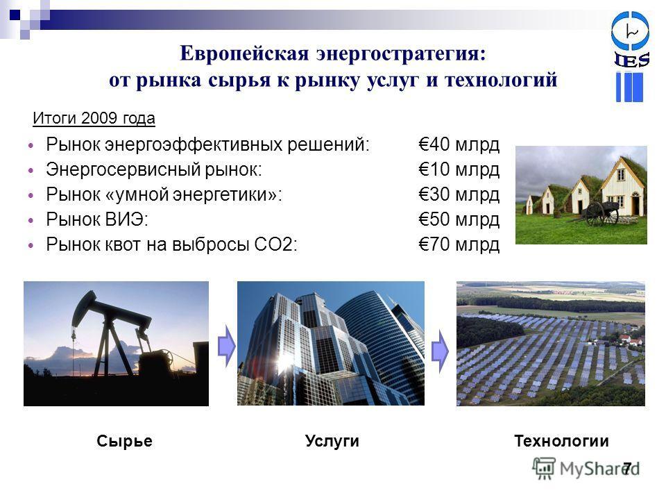 Европейская энергостратегия: от рынка сырья к рынку услуг и технологий 7 Рынок энергоэффективных решений: 40 млрд Энергосервисный рынок: 10 млрд Рынок «умной энергетики»: 30 млрд Рынок ВИЭ: 50 млрд Рынок квот на выбросы CO2: 70 млрд Итоги 2009 года С