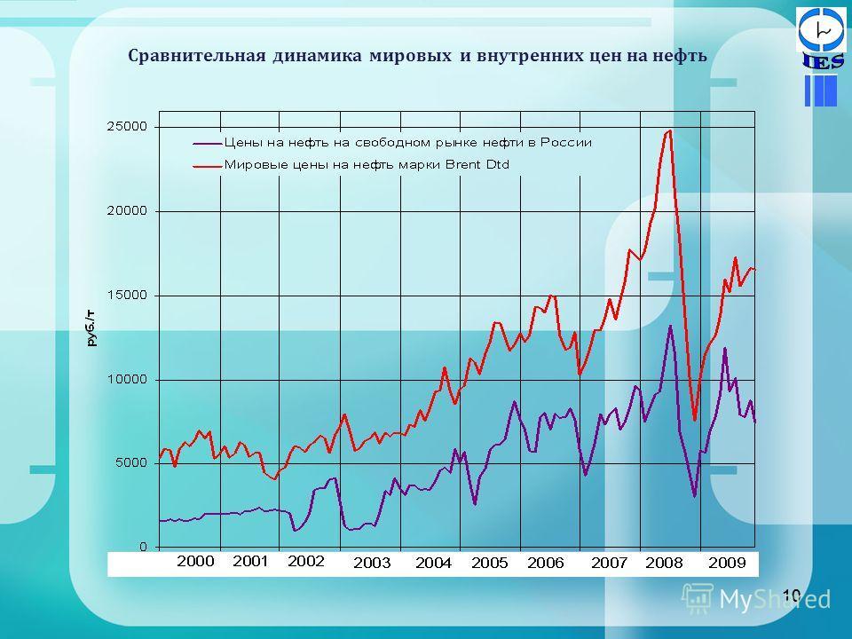 10 Сравнительная динамика мировых и внутренних цен на нефть 10