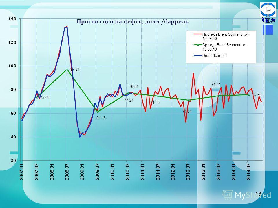 13 Прогноз цен на нефть, долл./баррель 13
