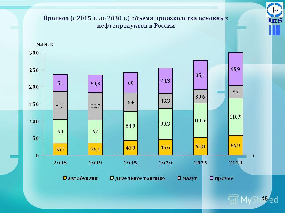 15 Прогноз (с 2015 г. до 2030 г.) объема производства основных нефтепродуктов в России 15 млн. т.
