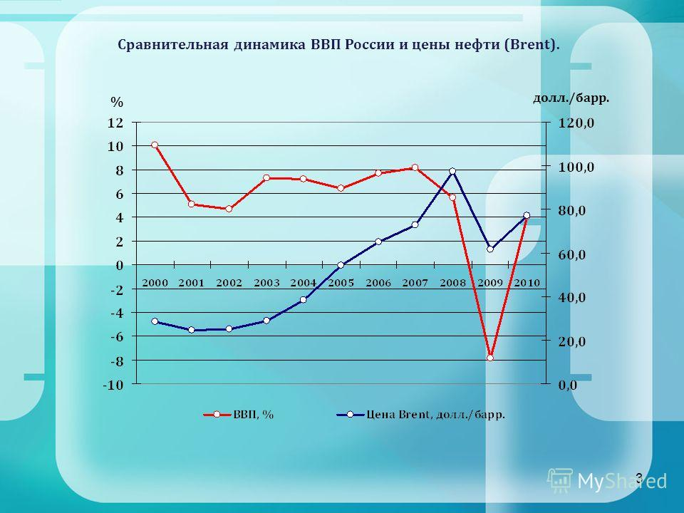 3 Сравнительная динамика ВВП России и цены нефти (Brent). % долл./барр.