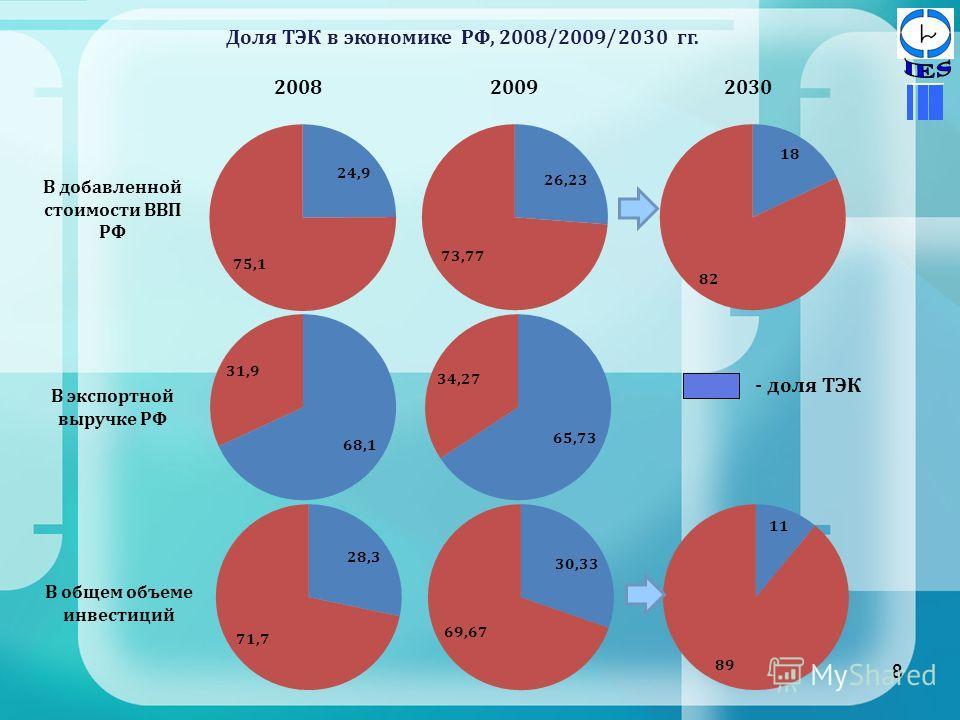 8 Доля ТЭК в экономике РФ, 2008/2009/2030 гг. 8 2009 В добавленной стоимости ВВП РФ В экспортной выручке РФ В общем объеме инвестиций 20302008 - доля ТЭК