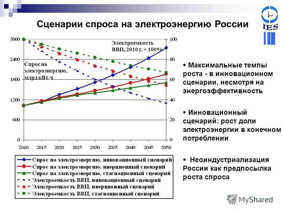 Сценарии спроса на электроэнергию России Максимальные темпы роста - в инновационном сценарии, несмотря на энергоэффективность Инновационный сценарий: рост доли электроэнергии в конечном потреблении Неоиндустриализация России как предпосылка роста спр