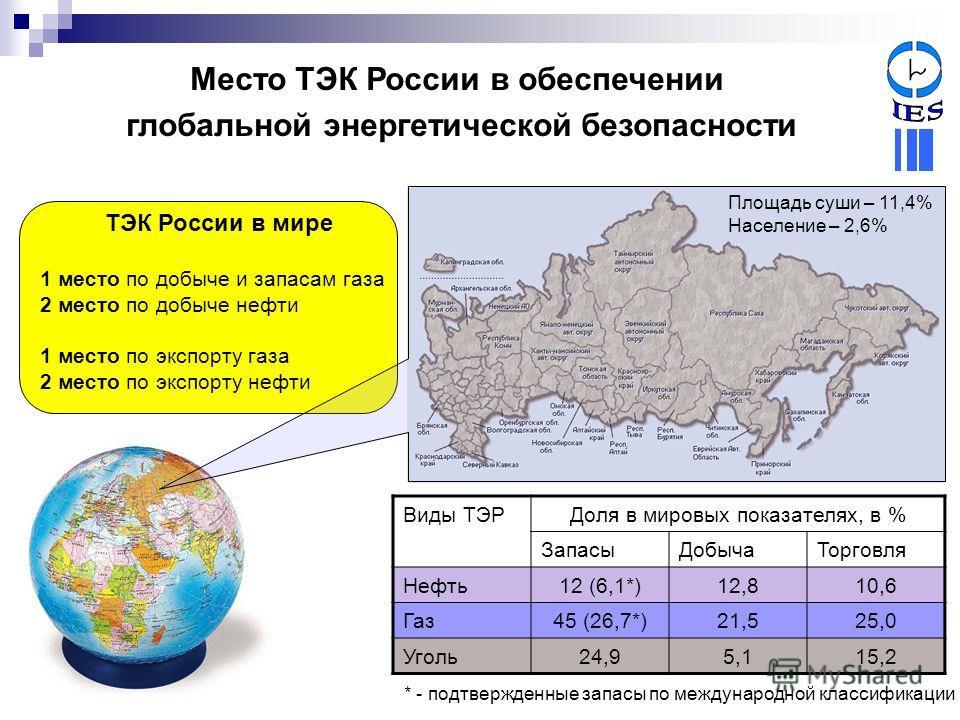 Виды ТЭРДоля в мировых показателях, в % ЗапасыДобычаТорговля Нефть12 (6,1*)12,810,6 Газ45 (26,7*)21,525,0 Уголь24,95,115,2 * - подтвержденные запасы по международной классификации ТЭК России в мире 1 место по добыче и запасам газа 2 место по добыче н