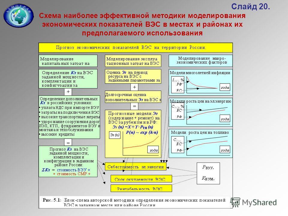 Слайд 20. Схема наиболее эффективной методики моделирования экономических показателей ВЭС в местах и районах их предполагаемого использования