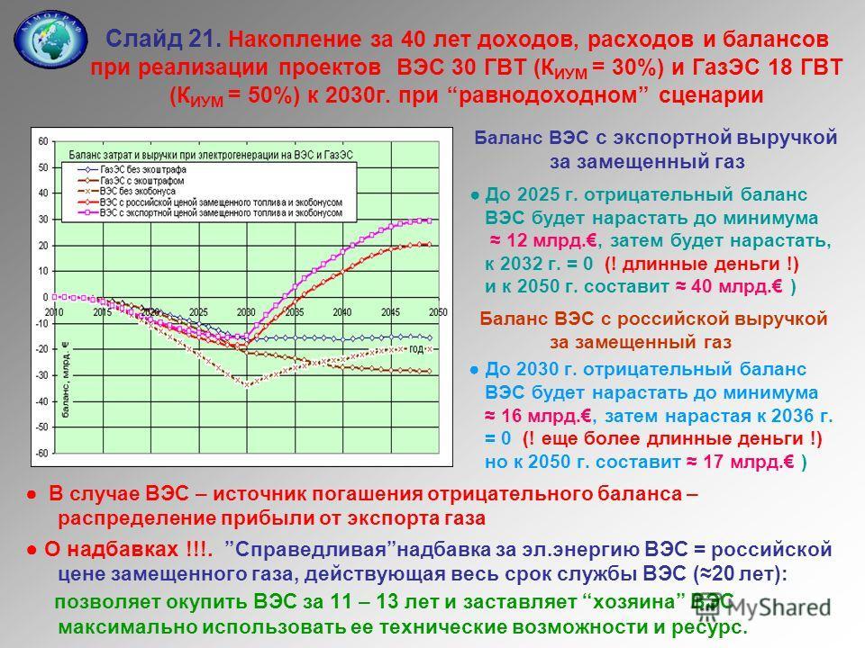 Слайд 21. Накопление за 40 лет доходов, расходов и балансов при реализации проектов ВЭС 30 ГВТ (К ИУМ = 30%) и ГазЭС 18 ГВТ (К ИУМ = 50%) к 2030г. при равнодоходном сценарии Баланс ВЭС с экспортной выручкой за замещенный газ До 2025 г. отрицательный