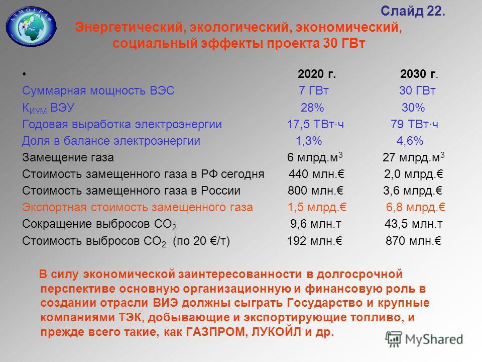 Слайд 22. Энергетический, экологический, экономический, социальный эффекты проекта 30 ГВт 2020 г. 2030 г. Суммарная мощность ВЭС 7 ГВт 30 ГВт К ИУМ ВЭУ 28% 30% Годовая выработка электроэнергии 17,5 ТВт·ч 79 ТВт·ч Доля в балансе электроэнергии 1,3% 4,