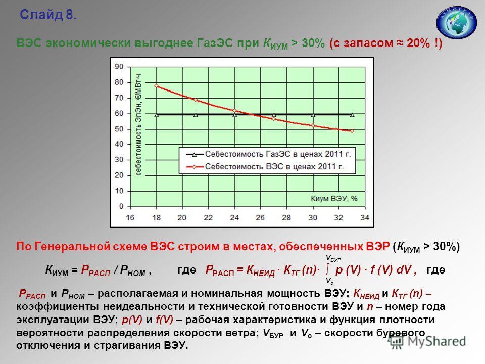 Слайд 8. ВЭС экономически выгоднее ГазЭС при К ИУМ > 30% (с запасом 20% !) По Генеральной схеме ВЭС строим в местах, обеспеченных ВЭР (К ИУМ > 30%) V БУР К ИУМ = Р РАСП / Р НОМ, где Р РАСП = К НЕИД · К ТГ (n)· р (V) · f (V) dV, где V о Р РАСП и Р НОМ
