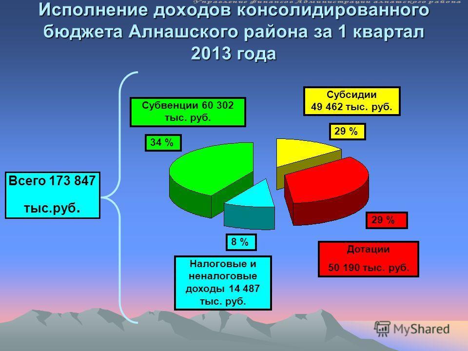 Исполнение доходов консолидированного бюджета Алнашского района за 1 квартал 2013 года Всего 173 847 тыс.руб. Дотации 50 190 тыс. руб. Субвенции 60 302 тыс. руб. 34 % 29 % Субсидии 49 462 тыс. руб. 29 % 8 % Налоговые и неналоговые доходы 14 487 тыс.