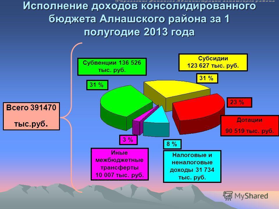 Исполнение доходов консолидированного бюджета Алнашского района за 1 полугодие 2013 года Всего 391470 тыс.руб. Дотации 90 519 тыс. руб. Субвенции 136 526 тыс. руб. 34 % 23 % 31 % 8 % Налоговые и неналоговые доходы 31 734 тыс. руб. 31 % 3 % Субсидии 1