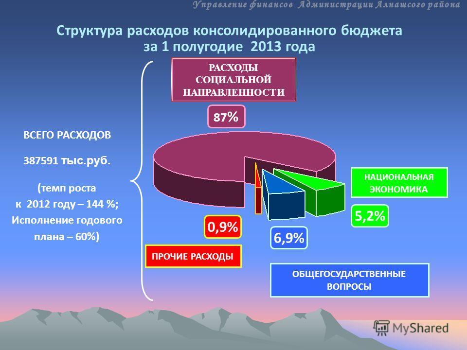 ПРОЧИЕ РАСХОДЫ НАЦИОНАЛЬНАЯ ЭКОНОМИКА ОБЩЕГОСУДАРСТВЕННЫЕ ВОПРОСЫ ВСЕГО РАСХОДОВ 387591 тыс.руб. (темп роста к 2012 году – 144 %; Исполнение годового плана – 60%) 87 % 0,9% 5,2% Структура расходов консолидированного бюджета за 1 полугодие 2013 года 6