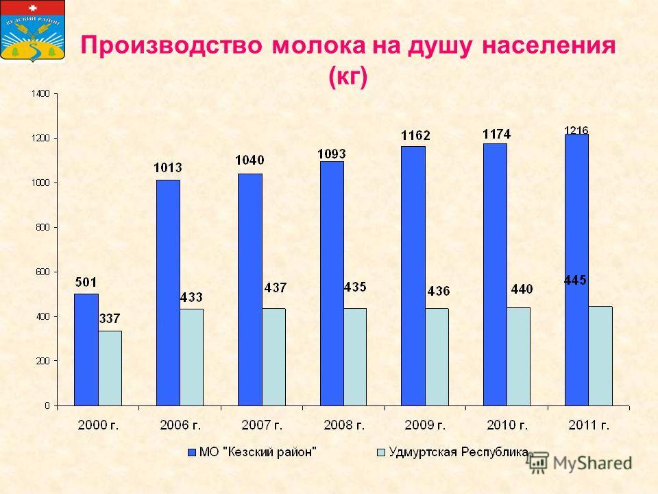 Производство молока на душу населения (кг)