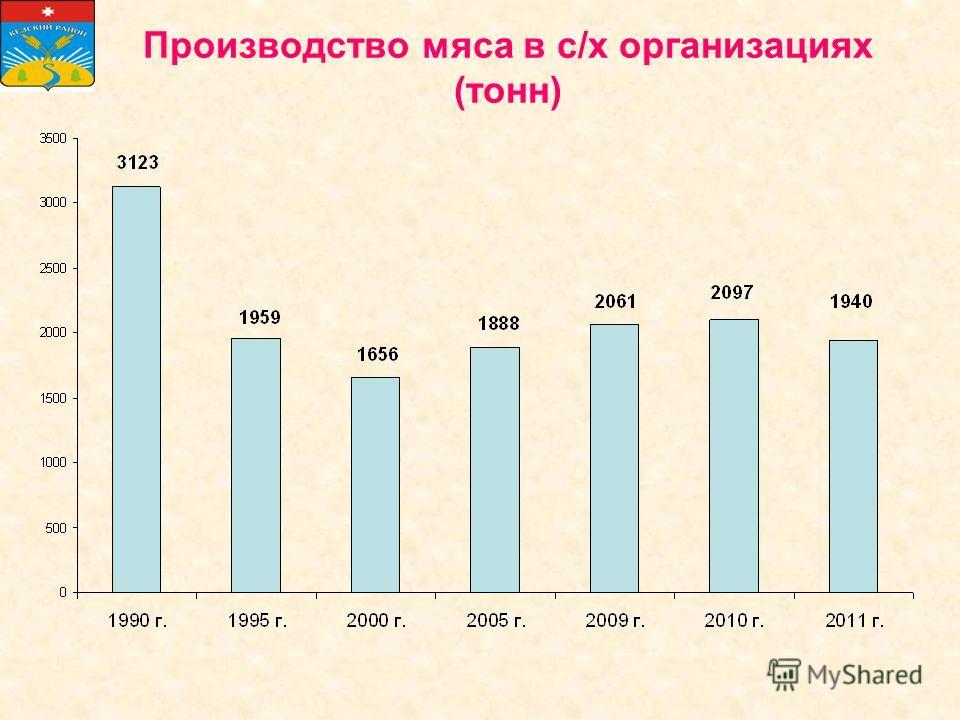 Производство мяса в с/х организациях (тонн)