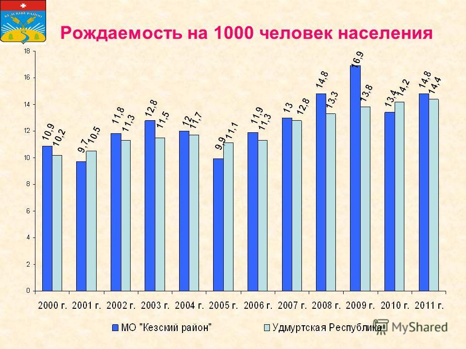Рождаемость на 1000 человек населения