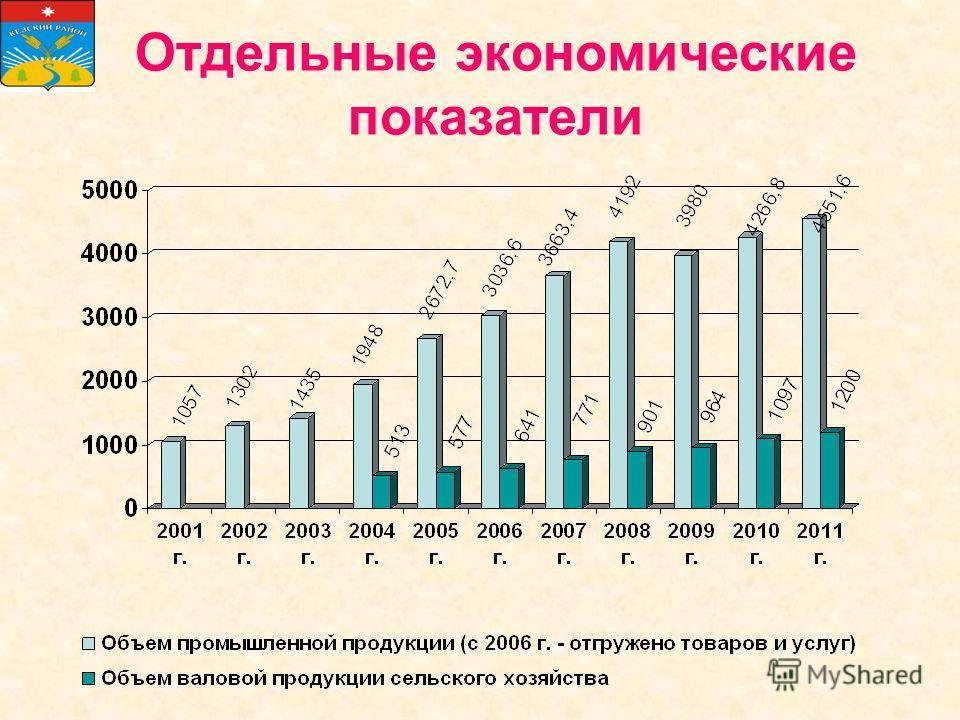 Отдельные экономические показатели