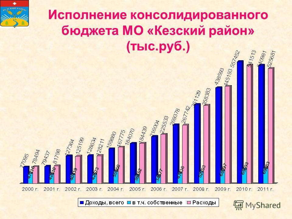 Исполнение консолидированного бюджета МО «Кезский район» (тыс.руб.)