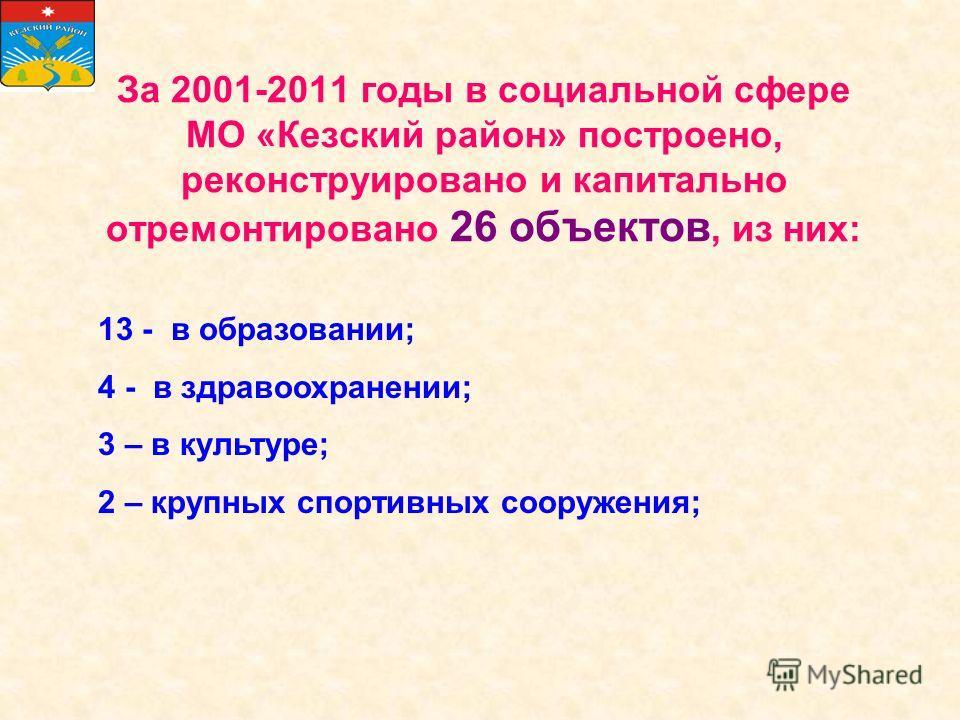 За 2001-2011 годы в социальной сфере МО «Кезский район» построено, реконструировано и капитально отремонтировано 26 объектов, из них: 13 - в образовании; 4 - в здравоохранении; 3 – в культуре; 2 – крупных спортивных сооружения;