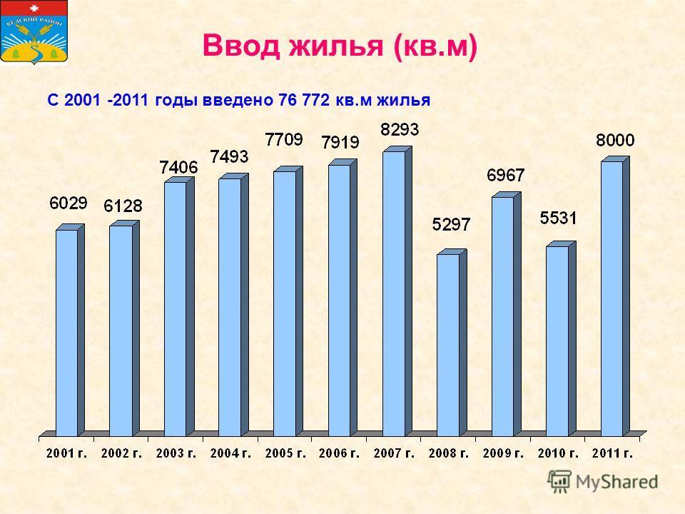 Ввод жилья (кв.м) С 2001 -2011 годы введено 76 772 кв.м жилья